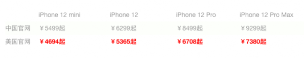 美版iPhone12价格表