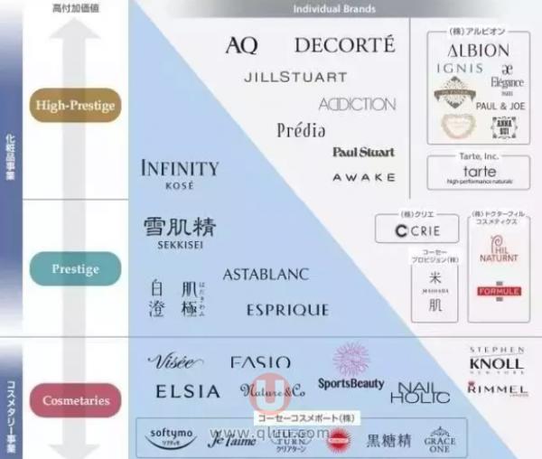 高丝旗下品牌档次划分一览表